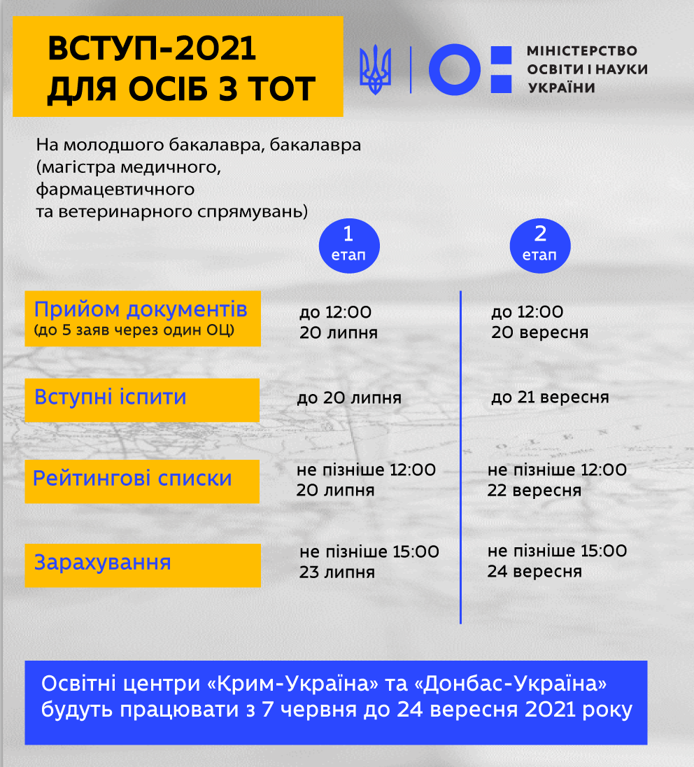 Про роботу освітніх центрів «Крим-Україна» та «Донбас-Україна» під час вступної кампанії 2021 року